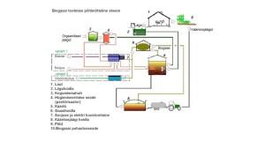 biogaasi-tootmise-v6imalused_uus